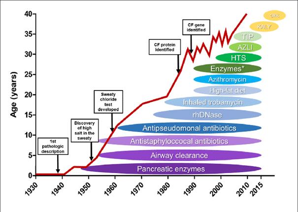 Levensverwachting en leeftijd taaislijmziekte